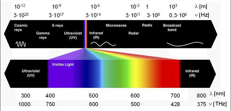 Radiacion electromagnetica grafico articulo