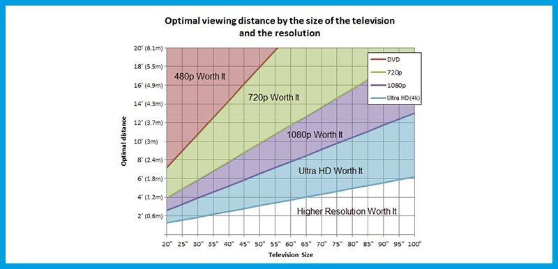 distancia de visión óptima segun tamaño televisión