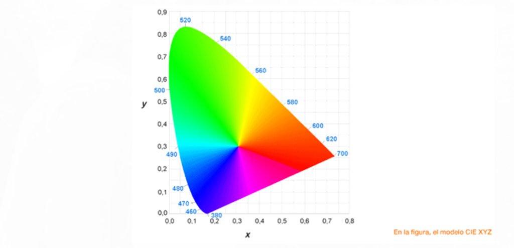 Gestión del color CIE Color System Modo