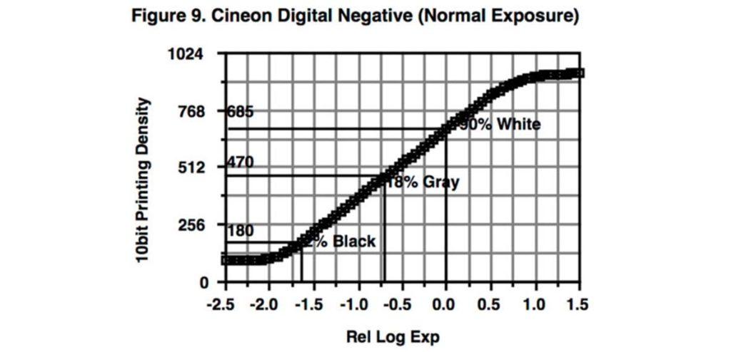 curvas de gamma logaritmicas
