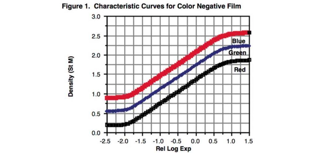 curvas logaritmicas